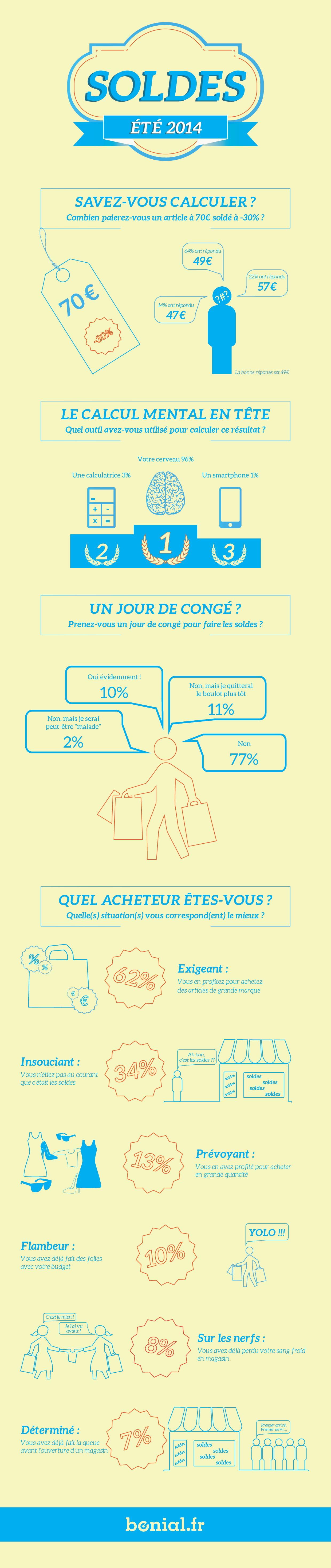 Infographie : les soldes d'été 2014