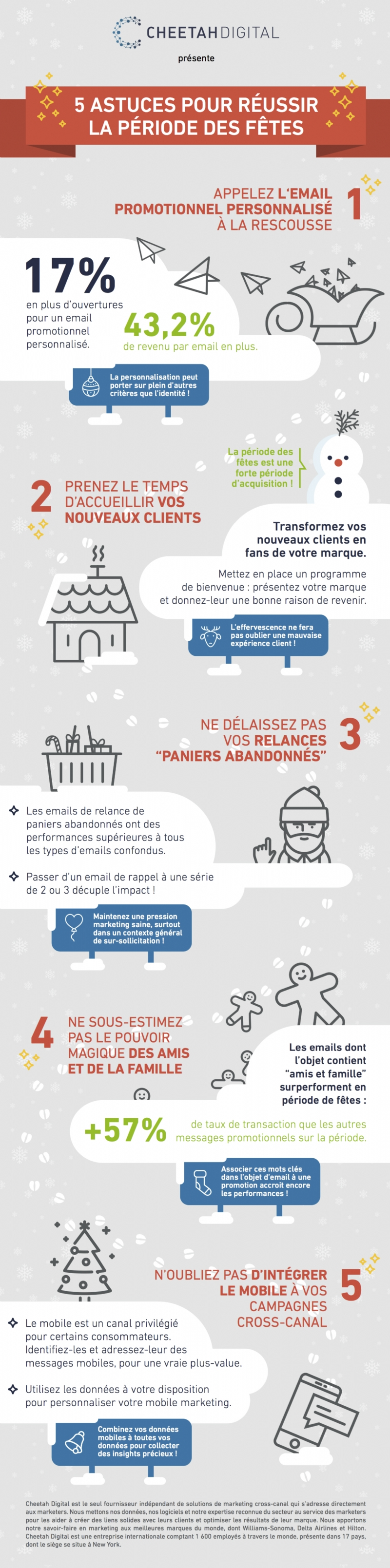 Infographie e-commerce : réussir ses campagnes marketing de Noël